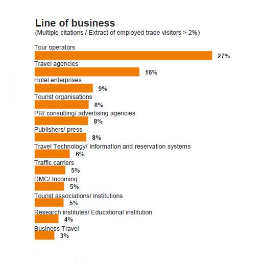 آمار بازدید کنندگان تجاری ITB
