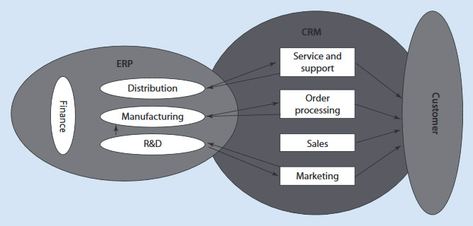 شیوه بهینه یکپارچهسازی سیستمهای داخلی